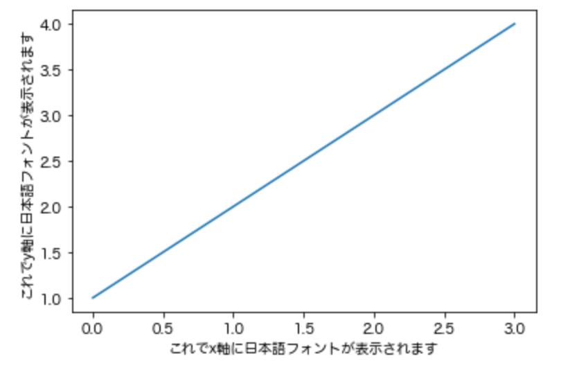 matplotlibの表に日本語フォントを表記させる